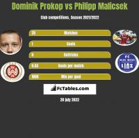 Dominik Prokop vs Philipp Malicsek h2h player stats