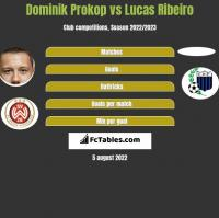 Dominik Prokop vs Lucas Ribeiro h2h player stats