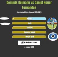 Dominik Reimann vs Daniel Heuer Fernandes h2h player stats