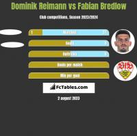 Dominik Reimann vs Fabian Bredlow h2h player stats