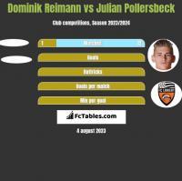 Dominik Reimann vs Julian Pollersbeck h2h player stats