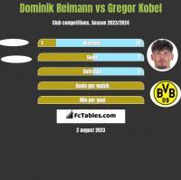 Dominik Reimann vs Gregor Kobel h2h player stats