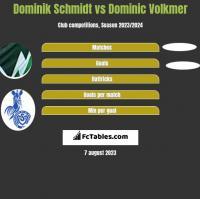 Dominik Schmidt vs Dominic Volkmer h2h player stats