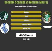 Dominik Schmidt vs Mergim Mavraj h2h player stats