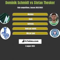Dominik Schmidt vs Stefan Thesker h2h player stats