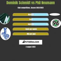 Dominik Schmidt vs Phil Neumann h2h player stats