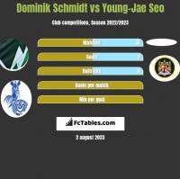 Dominik Schmidt vs Young-Jae Seo h2h player stats