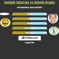 Dominik Simersky vs Antonin Krapka h2h player stats