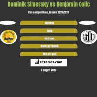 Dominik Simersky vs Benjamin Colic h2h player stats