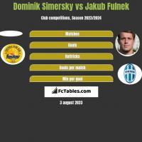 Dominik Simersky vs Jakub Fulnek h2h player stats