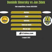 Dominik Simersky vs Jan Zidek h2h player stats