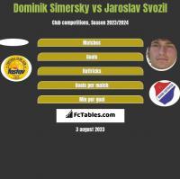 Dominik Simersky vs Jaroslav Svozil h2h player stats