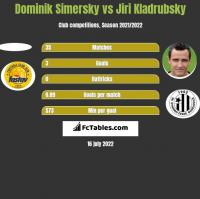 Dominik Simersky vs Jiri Kladrubsky h2h player stats