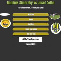 Dominik Simersky vs Josef Celba h2h player stats