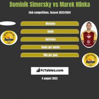 Dominik Simersky vs Marek Hlinka h2h player stats