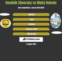 Dominik Simersky vs Matej Helesic h2h player stats