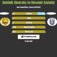 Dominik Simersky vs Olexandr Azatskiy h2h player stats
