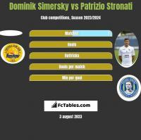 Dominik Simersky vs Patrizio Stronati h2h player stats