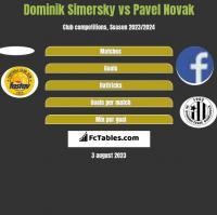 Dominik Simersky vs Pavel Novak h2h player stats