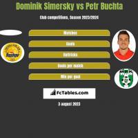 Dominik Simersky vs Petr Buchta h2h player stats