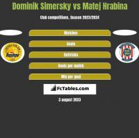 Dominik Simersky vs Matej Hrabina h2h player stats