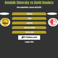Dominik Simersky vs David Doudera h2h player stats