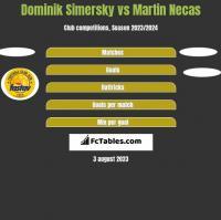 Dominik Simersky vs Martin Necas h2h player stats