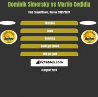 Dominik Simersky vs Martin Cedidla h2h player stats