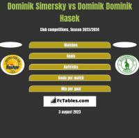 Dominik Simersky vs Dominik Dominik Hasek h2h player stats