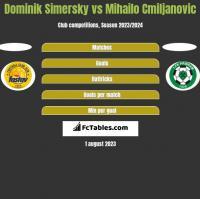 Dominik Simersky vs Mihailo Cmiljanovic h2h player stats