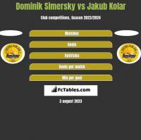 Dominik Simersky vs Jakub Kolar h2h player stats