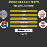 Dominik Stahl vs Alf Mintzel h2h player stats
