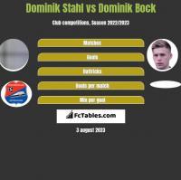 Dominik Stahl vs Dominik Bock h2h player stats