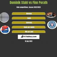 Dominik Stahl vs Finn Porath h2h player stats