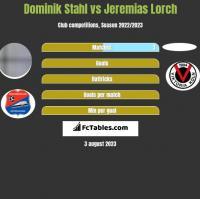 Dominik Stahl vs Jeremias Lorch h2h player stats