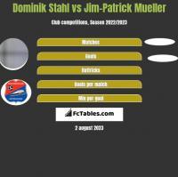 Dominik Stahl vs Jim-Patrick Mueller h2h player stats