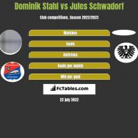 Dominik Stahl vs Jules Schwadorf h2h player stats