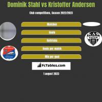Dominik Stahl vs Kristoffer Andersen h2h player stats