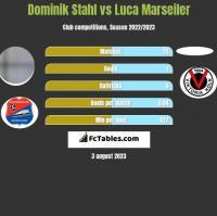 Dominik Stahl vs Luca Marseiler h2h player stats