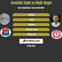 Dominik Stahl vs Maik Kegel h2h player stats
