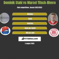 Dominik Stahl vs Marcel Titsch-Rivero h2h player stats