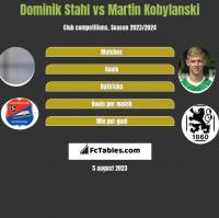 Dominik Stahl vs Martin Kobylanski h2h player stats