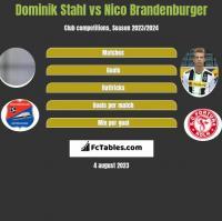 Dominik Stahl vs Nico Brandenburger h2h player stats