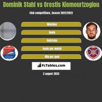 Dominik Stahl vs Orestis Kiomourtzoglou h2h player stats