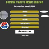 Dominik Stahl vs Moritz Heinrich h2h player stats
