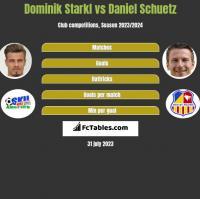 Dominik Starkl vs Daniel Schuetz h2h player stats