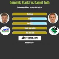 Dominik Starkl vs Daniel Toth h2h player stats