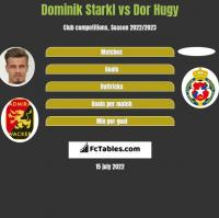 Dominik Starkl vs Dor Hugy h2h player stats
