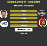 Dominik Starkl vs Erwin Hoffer h2h player stats