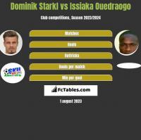 Dominik Starkl vs Issiaka Ouedraogo h2h player stats